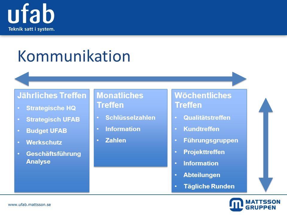 Kommunikation Monatliches Treffen Schlüsselzahlen Information Zahlen Monatliches Treffen Schlüsselzahlen Information Zahlen Wöchentliches Treffen Qual