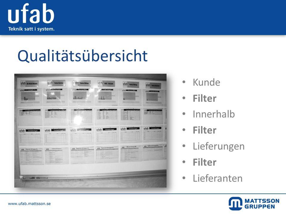 Qualitätsübersicht Kunde Filter Innerhalb Filter Lieferungen Filter Lieferanten