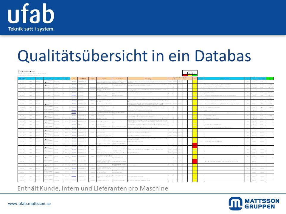 Qualitätsübersicht in ein Databas Enthält Kunde, intern und Lieferanten pro Maschine