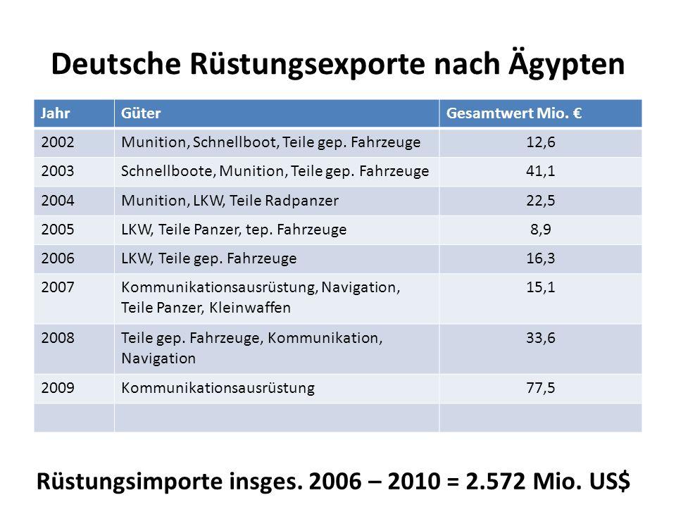 Deutsche Rüstungsexporte nach Ägypten JahrGüterGesamtwert Mio. 2002Munition, Schnellboot, Teile gep. Fahrzeuge12,6 2003Schnellboote, Munition, Teile g