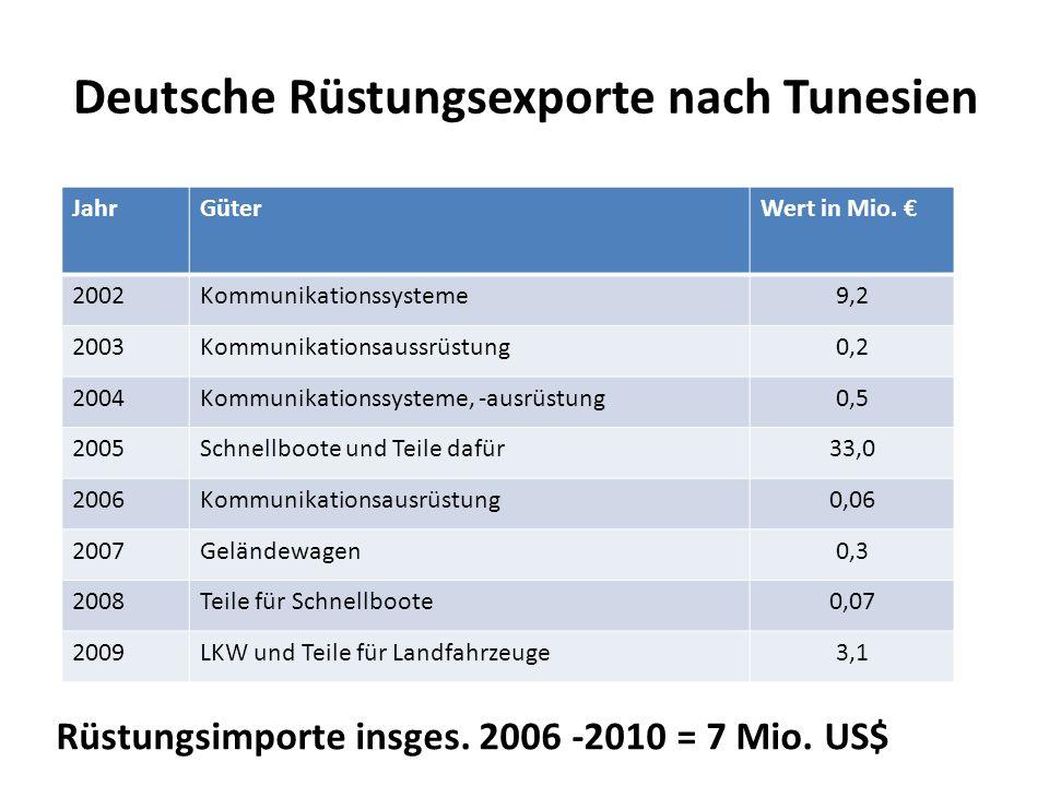 Deutsche Rüstungsexporte nach Tunesien JahrGüterWert in Mio. 2002Kommunikationssysteme9,2 2003Kommunikationsaussrüstung0,2 2004Kommunikationssysteme,