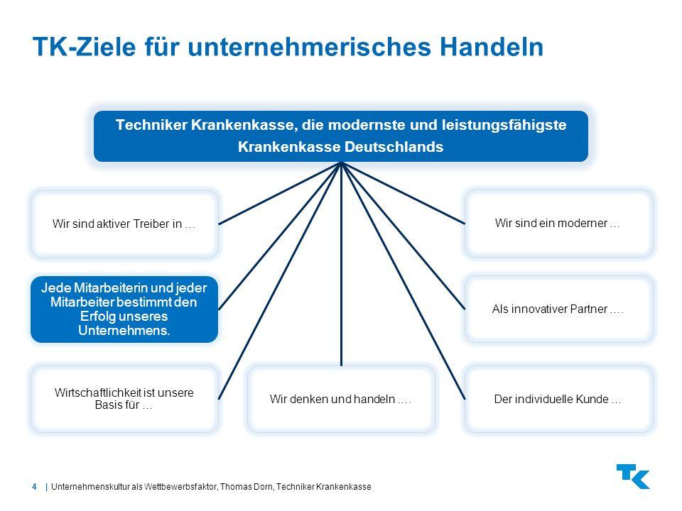 4  TK-Ziele für unternehmerisches Handeln Unternehmenskultur als Wettbewerbsfaktor, Thomas Dorn, Techniker Krankenkasse Techniker Krankenkasse, die mo