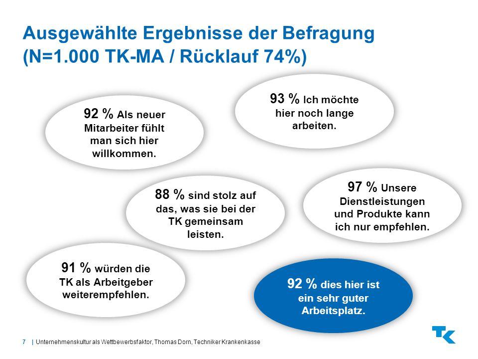 7  Ausgewählte Ergebnisse der Befragung (N=1.000 TK-MA / Rücklauf 74%) Unternehmenskultur als Wettbewerbsfaktor, Thomas Dorn, Techniker Krankenkasse 9