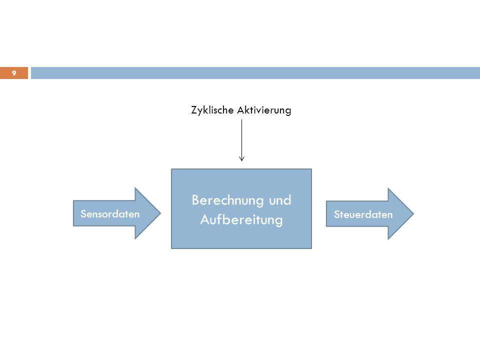 Steuerdaten Berechnung und Aufbereitung Sensordaten Zyklische Aktivierung 9