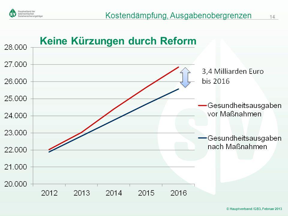 © Hauptverband /GB3, Februar 2013 Keine Kürzungen durch Reform Kostendämpfung, Ausgabenobergrenzen 14
