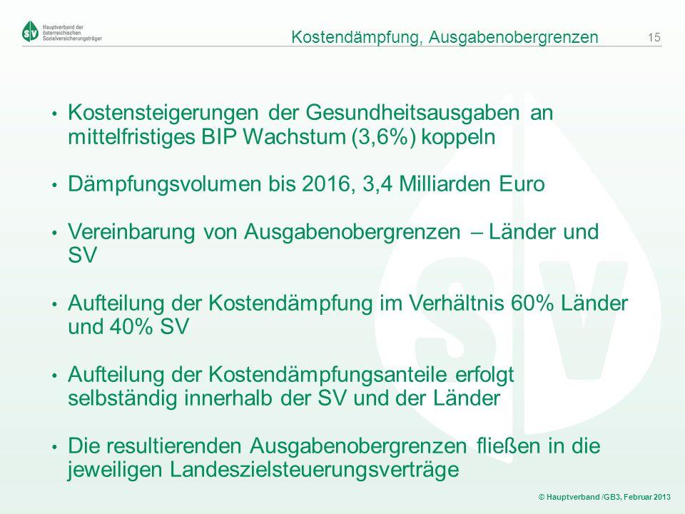 © Hauptverband /GB3, Februar 2013 Kostensteigerungen der Gesundheitsausgaben an mittelfristiges BIP Wachstum (3,6%) koppeln Dämpfungsvolumen bis 2016,