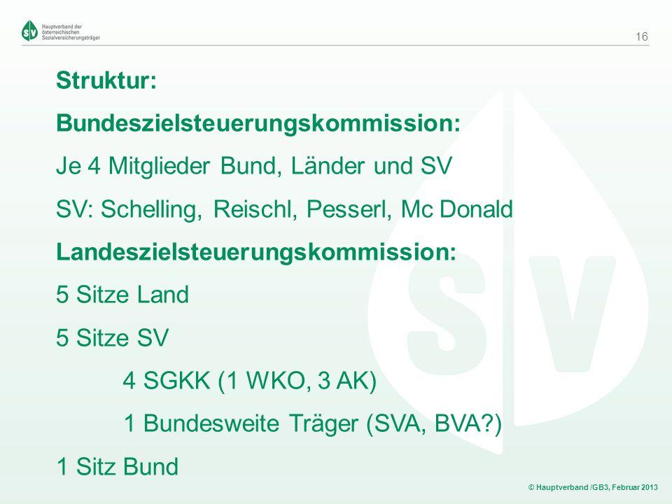 © Hauptverband /GB3, Februar 2013 Struktur: Bundeszielsteuerungskommission: Je 4 Mitglieder Bund, Länder und SV SV: Schelling, Reischl, Pesserl, Mc Do