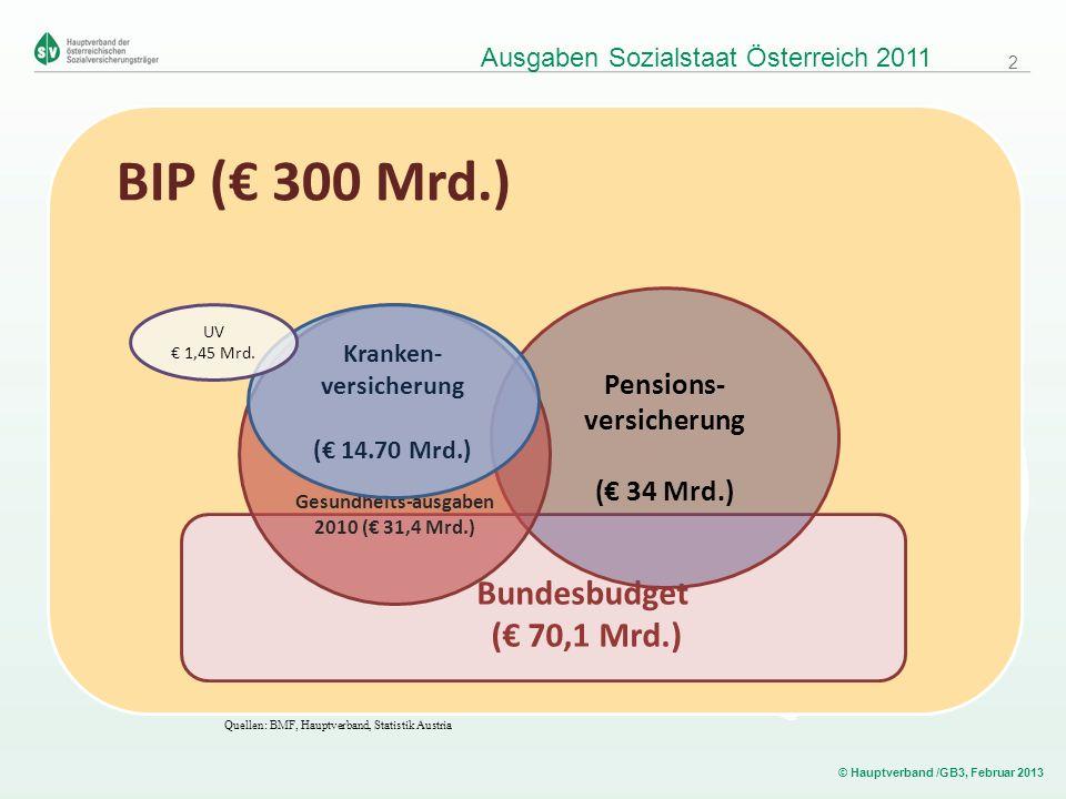 © Hauptverband /GB3, Februar 2013 Ausgaben Sozialstaat Österreich 2011 Josef PROBST AUSTRIA Richard GAUSS BIP ( 300 Mrd.) Bundesbudget ( 70,1 Mrd.) Pe