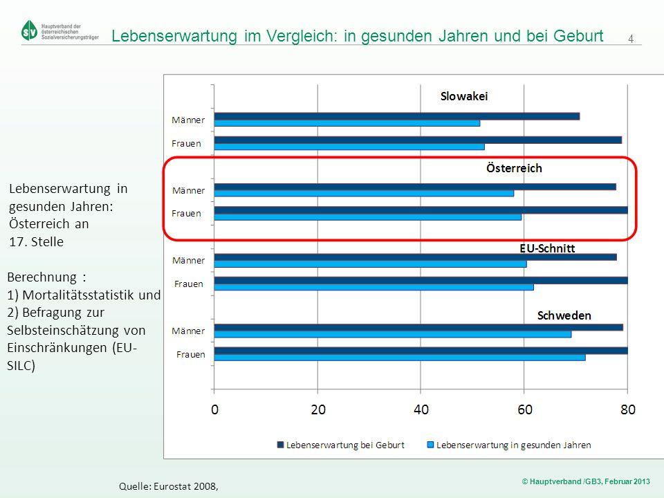 © Hauptverband /GB3, Februar 2013 Lebenserwartung im Vergleich: in gesunden Jahren und bei Geburt Lebenserwartung in gesunden Jahren: Österreich an 17