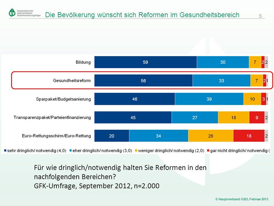 © Hauptverband /GB3, Februar 2013 Die Bevölkerung wünscht sich Reformen im Gesundheitsbereich Für wie dringlich/notwendig halten Sie Reformen in den n