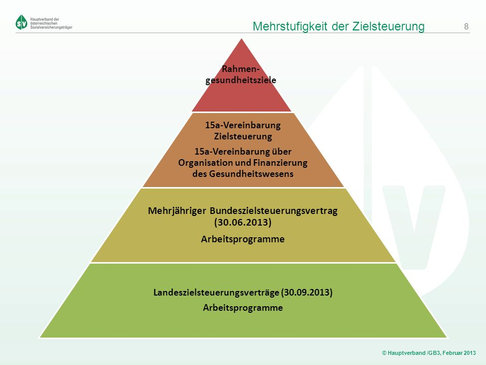 © Hauptverband /GB3, Februar 2013 Mehrstufigkeit der Zielsteuerung Rahmen- gesundheitsziele 15a-Vereinbarung Zielsteuerung 15a-Vereinbarung über Organ