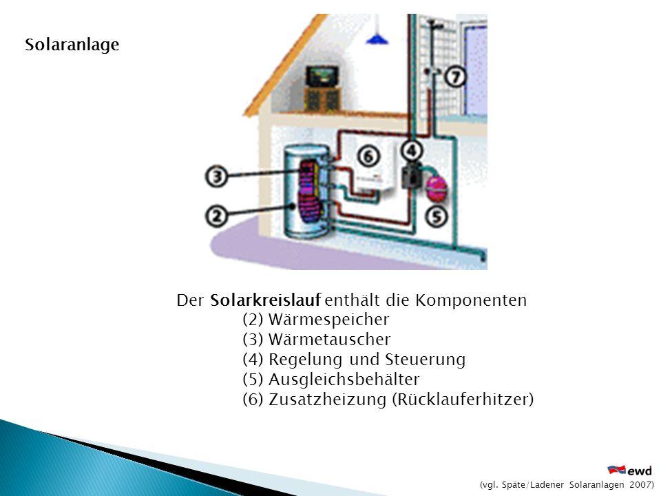 Der Solarkreislauf enthält die Komponenten (2) Wärmespeicher (3) Wärmetauscher (4) Regelung und Steuerung (5) Ausgleichsbehälter (6) Zusatzheizung (Rü