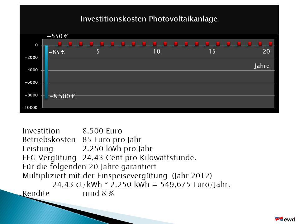 Investitionskosten Photovoltaikanlage Investition 8.500 Euro Betriebskosten 85 Euro pro Jahr Leistung 2.250 kWh pro Jahr EEG Vergütung 24,43 Cent pro