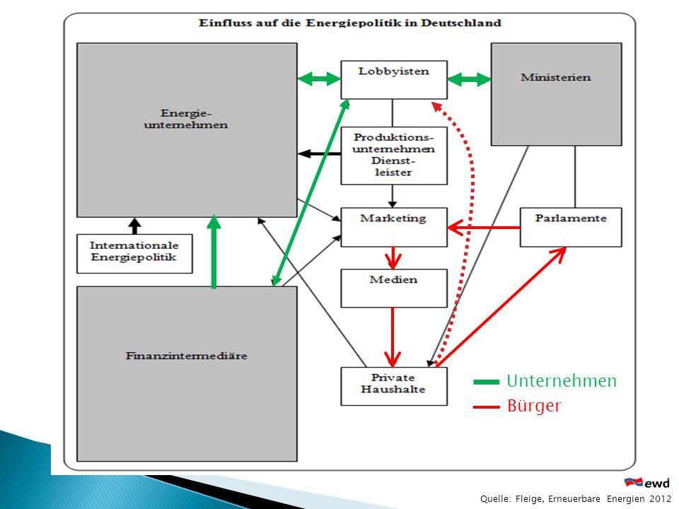 Quelle: Fleige, Erneuerbare Energien 2012 Bürger Unternehmen
