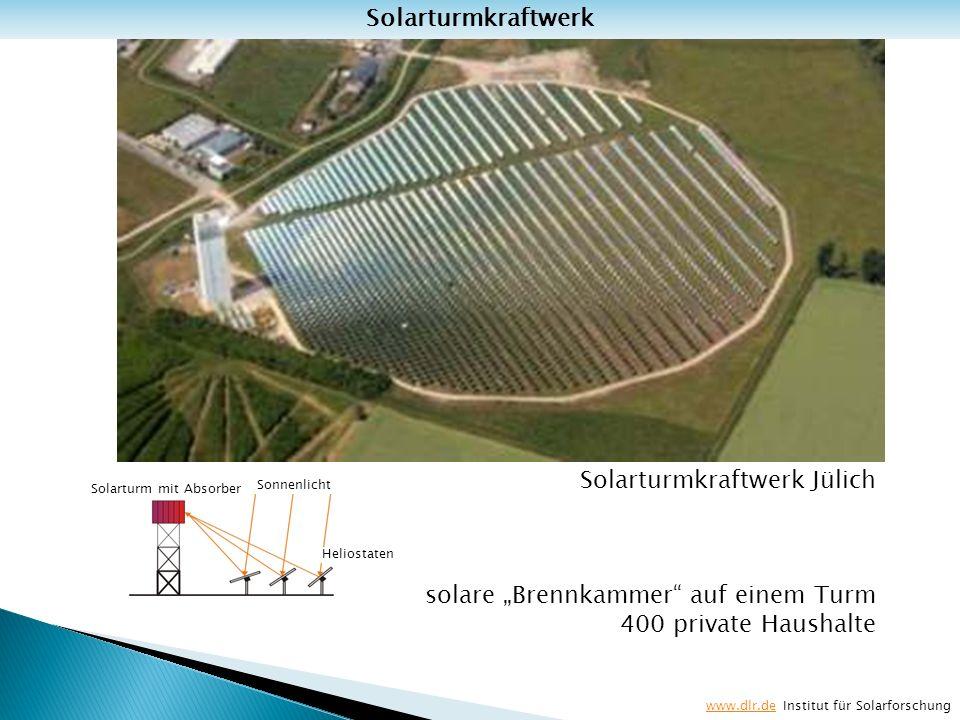 Solarturmkraftwerk Jülich solare Brennkammer auf einem Turm 400 private Haushalte Solarturm mit Absorber Sonnenlicht Heliostaten www.dlr.dewww.dlr.de
