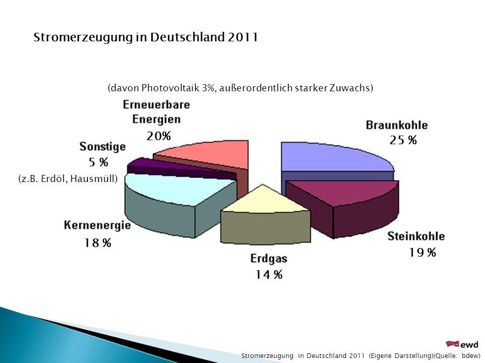 Stromerzeugung in Deutschland 2011 (Eigene Darstellung)(Quelle: bdew) Stromerzeugung in Deutschland 2011 (davon Photovoltaik 3%, außerordentlich stark