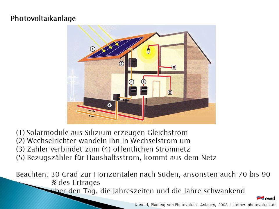 (1)Solarmodule aus Silizium erzeugen Gleichstrom (2) Wechselrichter wandeln ihn in Wechselstrom um (3) Zähler verbindet zum (4) öffentlichen Stromnetz