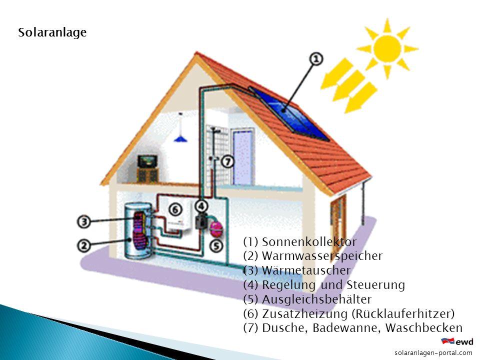 (1) Sonnenkollektor (2) Warmwasserspeicher (3) Wärmetauscher (4) Regelung und Steuerung (5) Ausgleichsbehälter (6) Zusatzheizung (Rücklauferhitzer) (7