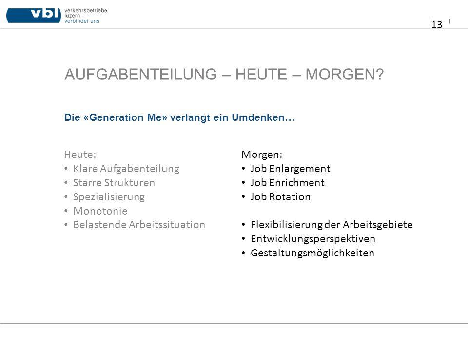 AUFGABENTEILUNG – HEUTE – MORGEN? 13 Die «Generation Me» verlangt ein Umdenken… Heute: Klare Aufgabenteilung Starre Strukturen Spezialisierung Monoton