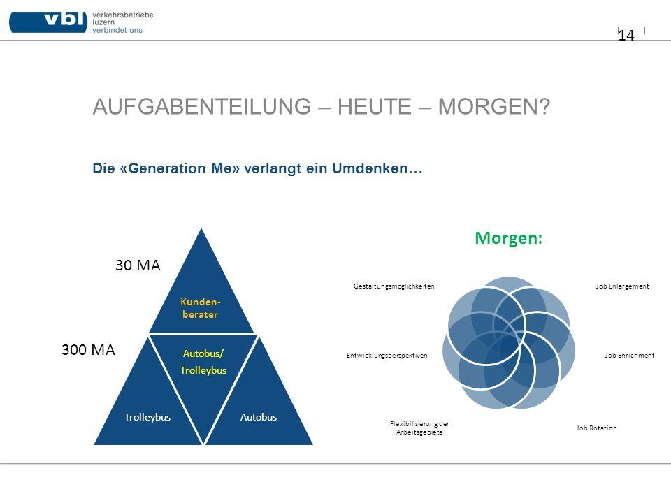 AUFGABENTEILUNG – HEUTE – MORGEN? 14 Die «Generation Me» verlangt ein Umdenken… Kunden- berater Trolleybus Autobus/ Trolleybus Autobus Morgen: Job Enl