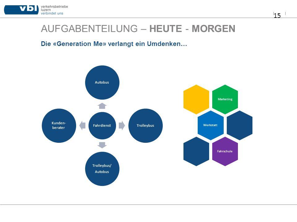 AUFGABENTEILUNG – HEUTE - MORGEN 15 Die «Generation Me» verlangt ein Umdenken… Fahrdienst AutobusTrolleybus Trolleybus/ Autobus Kunden- berater Market
