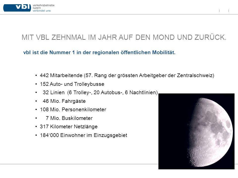 MIT VBL ZEHNMAL IM JAHR AUF DEN MOND UND ZURÜCK. 442 Mitarbeitende (57. Rang der grössten Arbeitgeber der Zentralschweiz) 152 Auto- und Trolleybusse 3