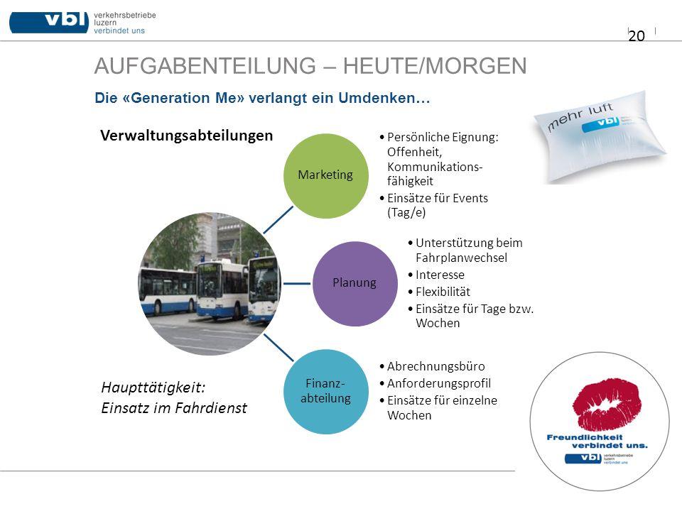 AUFGABENTEILUNG – HEUTE/MORGEN 20 Die «Generation Me» verlangt ein Umdenken… Marketing Persönliche Eignung: Offenheit, Kommunikations- fähigkeit Einsä
