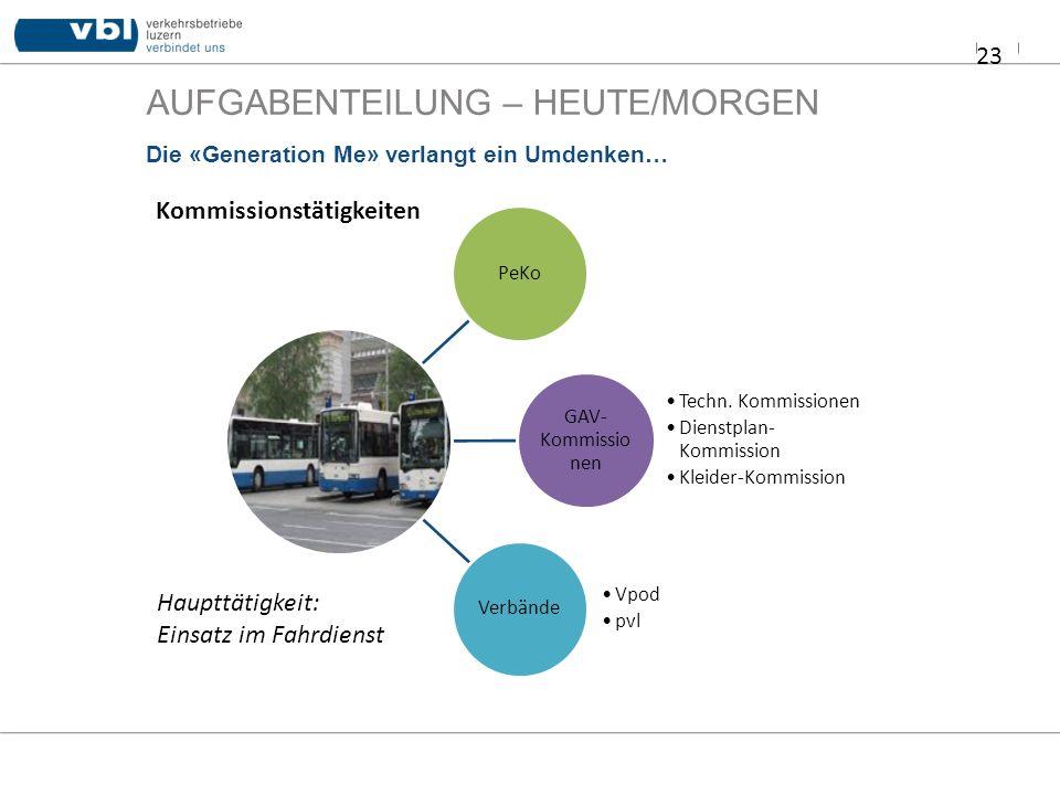 AUFGABENTEILUNG – HEUTE/MORGEN 23 Die «Generation Me» verlangt ein Umdenken… PeKo GAV- Kommissio nen Techn. Kommissionen Dienstplan- Kommission Kleide