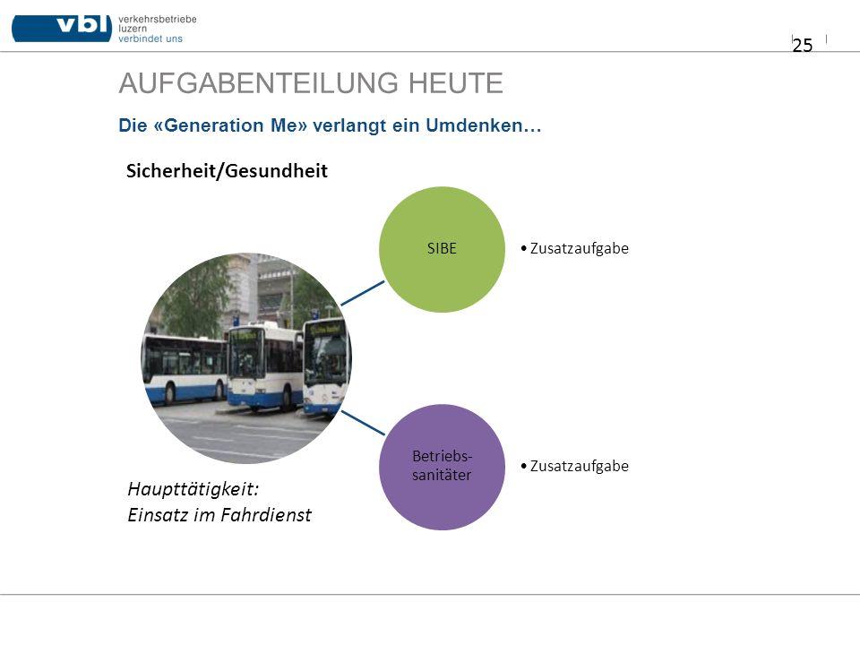 AUFGABENTEILUNG HEUTE 25 Die «Generation Me» verlangt ein Umdenken… SIBE Zusatzaufgabe Betriebs- sanitäter Zusatzaufgabe Sicherheit/Gesundheit Haupttä