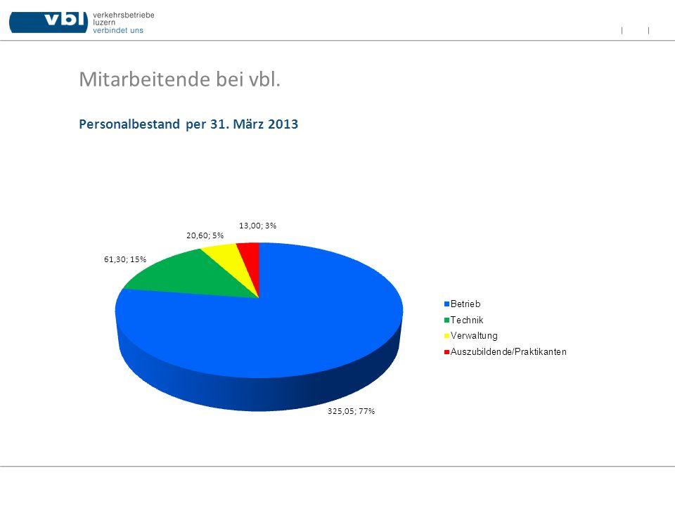 Mitarbeitende bei vbl. Personalbestand per 31. März 2013