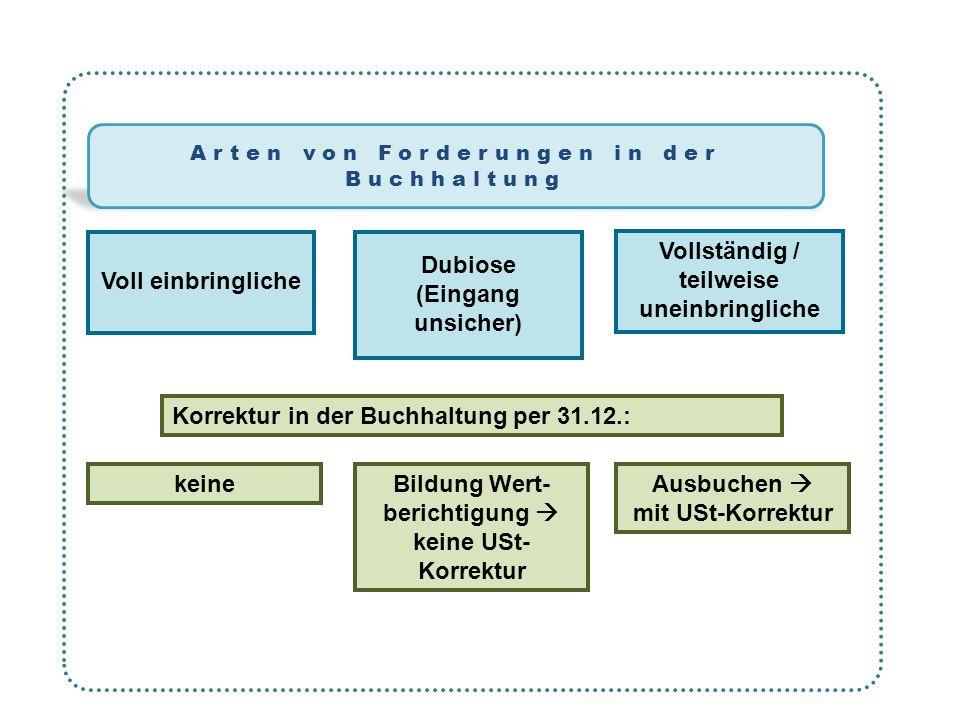 Arten von Forderungen in der Buchhaltung Voll einbringliche Dubiose (Eingang unsicher) Vollständig / teilweise uneinbringliche Korrektur in der Buchha