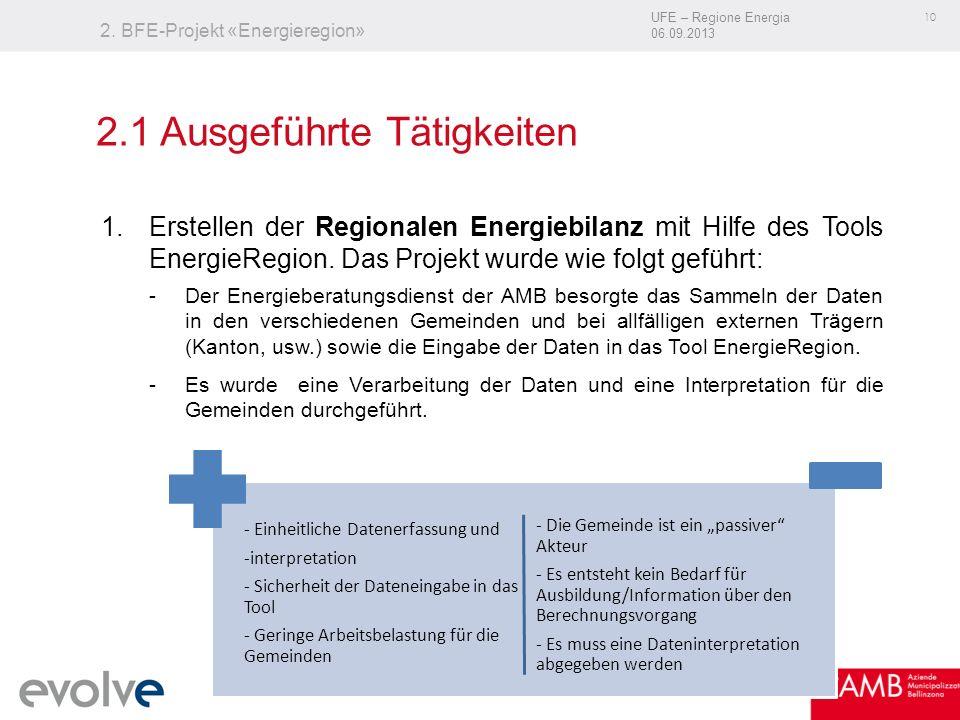 UFE – Regione Energia 06.09.2013 10 2. BFE-Projekt «Energieregion» 1.Erstellen der Regionalen Energiebilanz mit Hilfe des Tools EnergieRegion. Das Pro