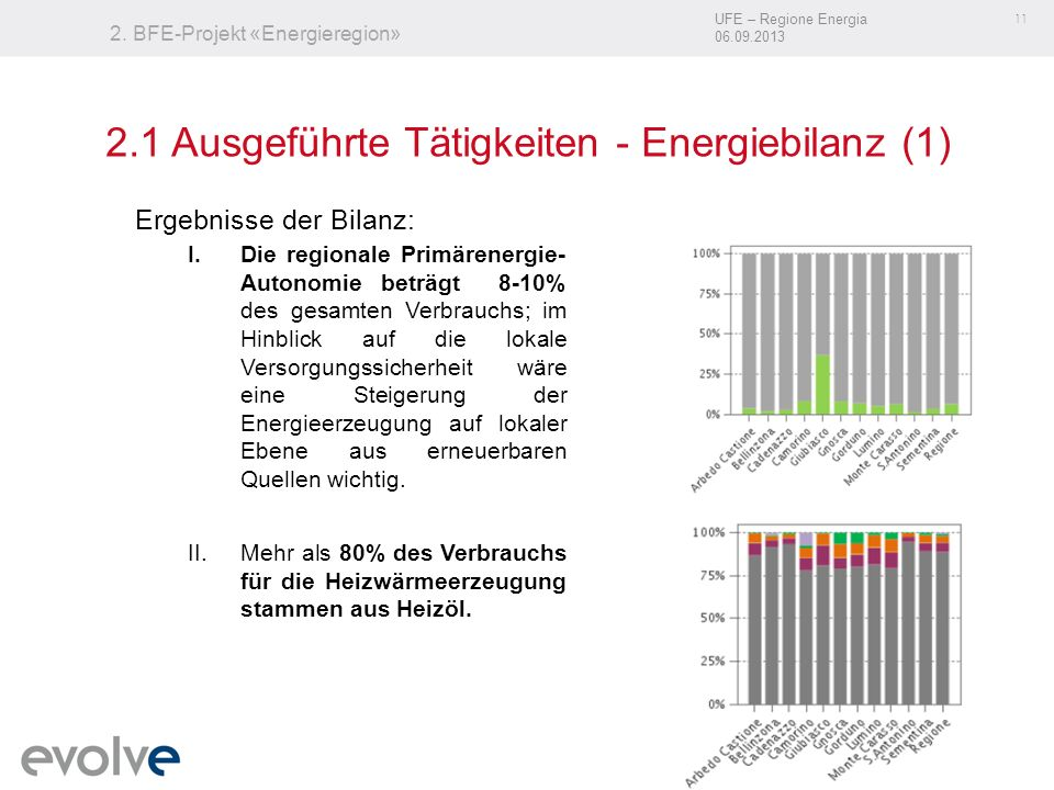 UFE – Regione Energia 06.09.2013 11 2. BFE-Projekt «Energieregion» Ergebnisse der Bilanz: I.Die regionale Primärenergie- Autonomie beträgt 8-10% des g
