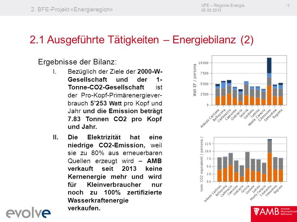UFE – Regione Energia 06.09.2013 12 2. BFE-Projekt «Energieregion» Ergebnisse der Bilanz: I.Bezüglich der Ziele der 2000-W- Gesellschaft und der 1- To