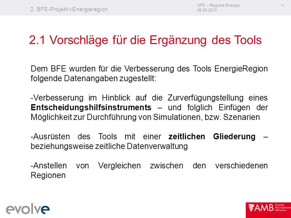 UFE – Regione Energia 06.09.2013 14 2. BFE-Projekt «Energieregion Dem BFE wurden für die Verbesserung des Tools EnergieRegion folgende Datenangaben zu
