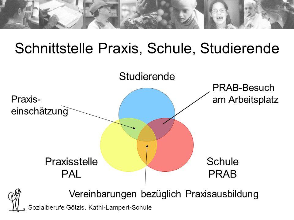 Sozialberufe Götzis. Kathi-Lampert-Schule Schnittstelle Praxis, Schule, Studierende Praxis- einschätzung PRAB-Besuch am Arbeitsplatz Vereinbarungen be