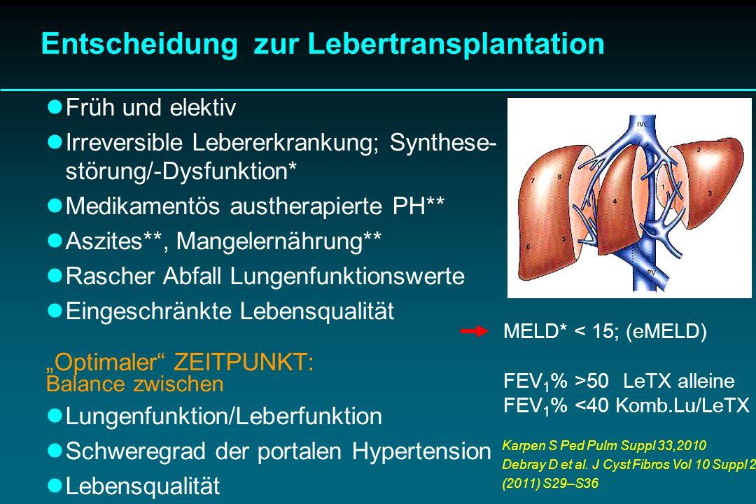 Entscheidung zur Lebertransplantation Früh und elektiv Irreversible Lebererkrankung; Synthese- störung/-Dysfunktion* Medikamentös austherapierte PH**