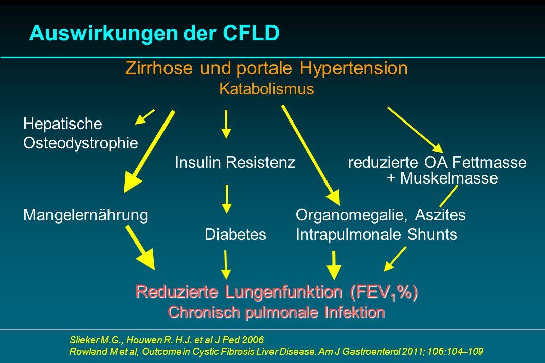 Auswirkungen der CFLD Hepatische Osteodystrophie Insulin Resistenz reduzierte OA Fettmasse + Muskelmasse MangelernährungOrganomegalie, Aszites Diabete