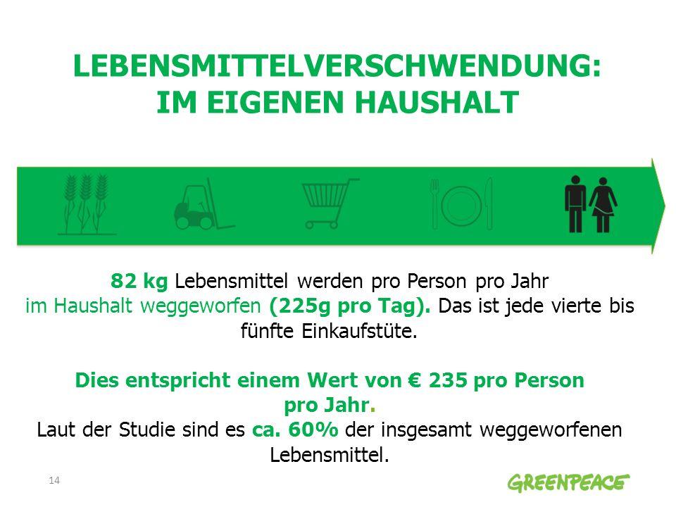 LEBENSMITTELVERSCHWENDUNG: IM EIGENEN HAUSHALT 82 kg Lebensmittel werden pro Person pro Jahr im Haushalt weggeworfen (225g pro Tag). Das ist jede vier