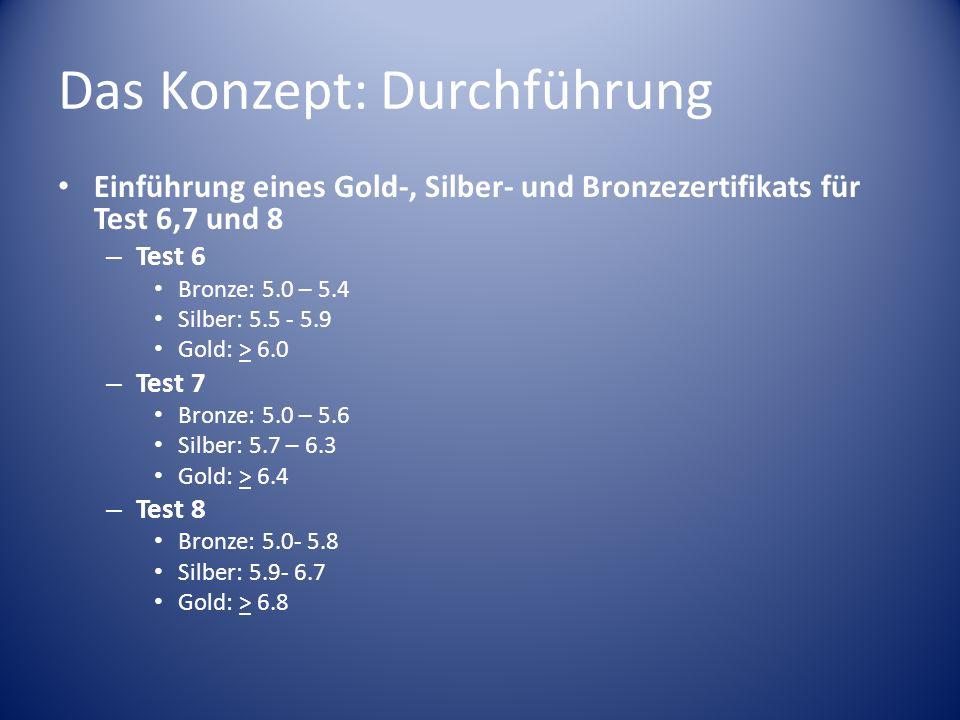 Das Konzept: Durchführung Einführung eines Gold-, Silber- und Bronzezertifikats für Test 6,7 und 8 – Test 6 Bronze: 5.0 – 5.4 Silber: 5.5 - 5.9 Gold: