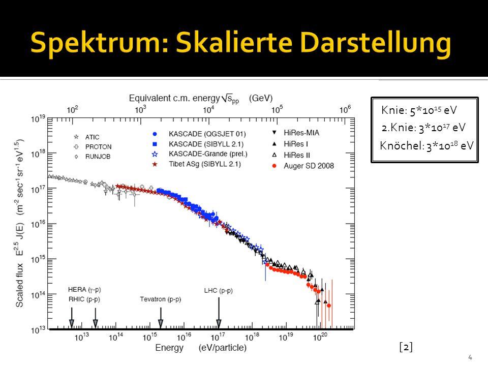 Merkmale der kosmischen Strahlung Spektrum Zusammensetzung Energiebetrachtung Astrophysikalische Quellen kosmischer Strahlung Leistungsfähigkeit möglicher Quellen Fermi-Beschleunigung Kandidaten für UHECR Sonnenfleckenpaare Pulsare Doppelsterne Supernovaexplosionen Supernovae vom Typ 1a Häufigkeit Modelle mit Hochleistungsrechnern Offene Fragen 25
