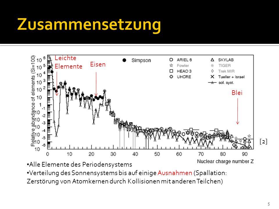 Beschleunigung durch astrophysikalische Stoßwellen (shock waves) Stoßwellengeschwindig keit >> mittlere Geschwindigkeit magnetischer Wolken lineare Abhängigkeit erhoffte Energien durch Fermi-Prozess 1.Ordnung Ausmaße der Quellen Verluste: Synchrotronstrahlung Altersbedingter Cutoff (Schockgeschw.: 3000 km/s): 16 Je älter ein SNR ist, desto größer ist die maximal vermittelbare Energie [4]