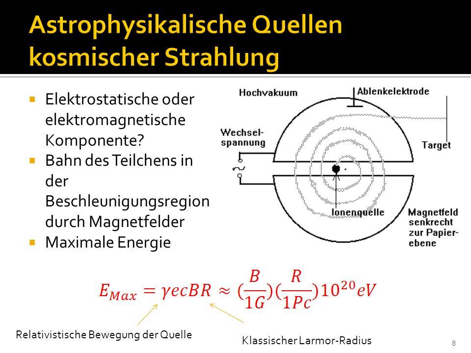 Maximale Magnitude Charakteristische Entwicklung der Leuchtkraft Nickel-56 -> Cobalt-56 -> Eisen-56 SN 1a Explosionen müssen aus weißen Zwergen hervorgehen und instabile Nickelkerne erzeugen [4] 29