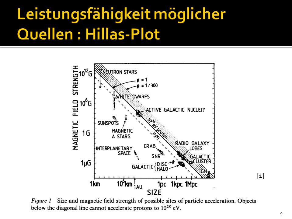 Beiträge bis Bruch bei (GZK Cutoff), wenige Radiogalaxien in dieser Region Synchrotronverluste für hochenergetische Protonen bei B>100G Jets, Hot Spots + Extended Lobes als mögliche Quellregionen bei hoher Effizienz des Fermimechanismus 20
