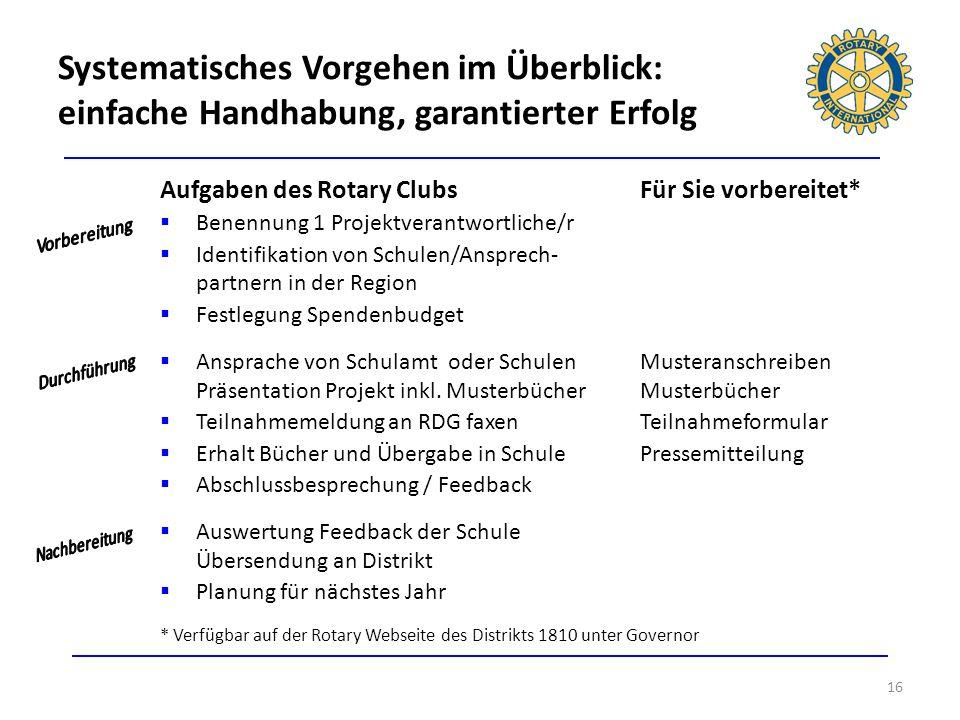 16 Aufgaben des Rotary ClubsFür Sie vorbereitet* Benennung 1 Projektverantwortliche/r Identifikation von Schulen/Ansprech- partnern in der Region Fest