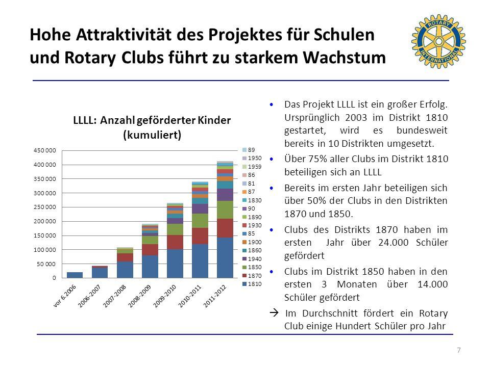 Hohe Attraktivität des Projektes für Schulen und Rotary Clubs führt zu starkem Wachstum 7 Das Projekt LLLL ist ein großer Erfolg. Ursprünglich 2003 im