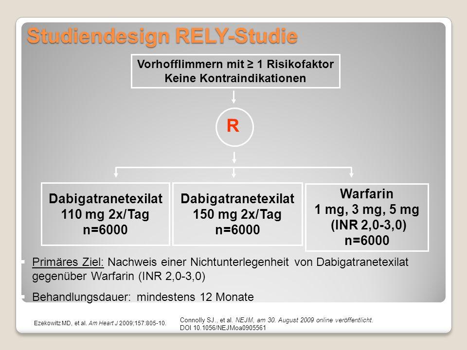 Primäres Ziel: Nachweis einer Nichtunterlegenheit von Dabigatranetexilat gegenüber Warfarin (INR 2,0-3,0) Behandlungsdauer: mindestens 12 Monate Studiendesign RELY-Studie Vorhofflimmern mit 1 Risikofaktor Keine Kontraindikationen R Warfarin 1 mg, 3 mg, 5 mg (INR 2,0-3,0) n=6000 Dabigatranetexilat 110 mg 2x/Tag n=6000 Dabigatranetexilat 150 mg 2x/Tag n=6000 Ezekowitz MD, et al.