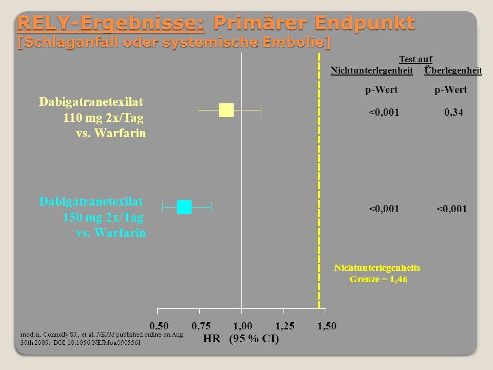 RELY-Ergebnisse: Primärer Endpunkt [Schlaganfall oder systemische Embolie] 0,500,751,001,251,50 Dabigatranetexilat 110 mg 2x/Tag vs. Warfarin Dabigatr