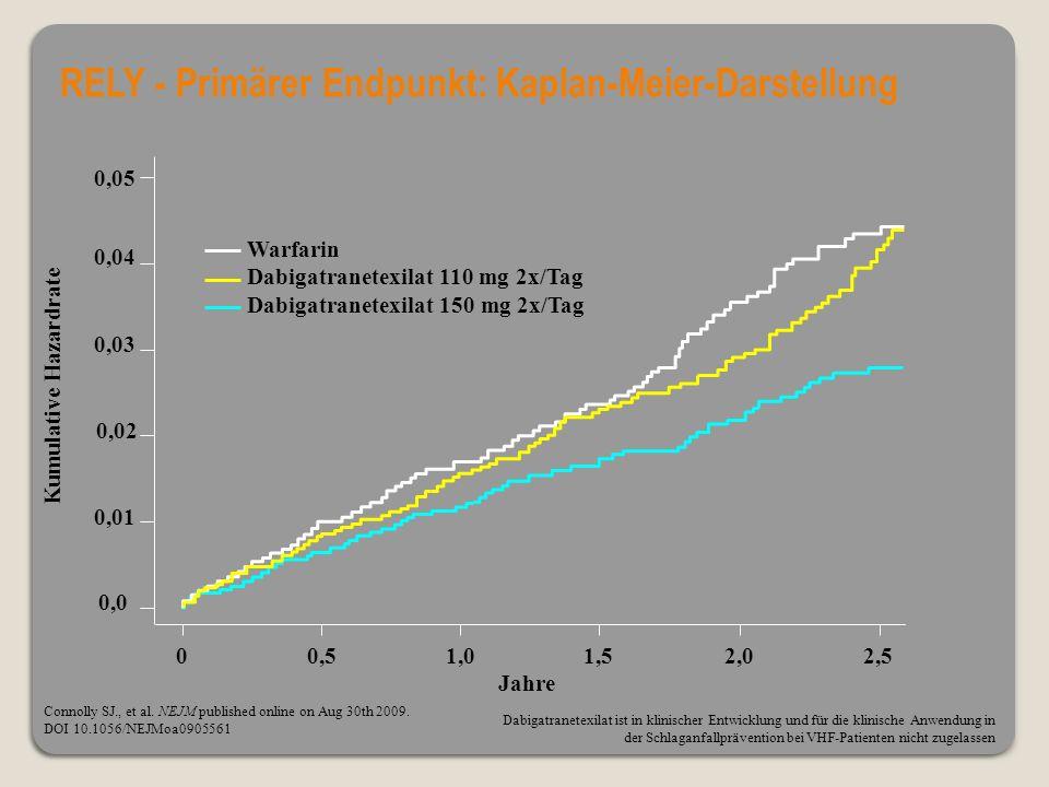 0,01 0,02 0,03 0,05 0,04 Kumulative Hazardrate Jahre 00,51,01,52,02,5 0,0 Warfarin Dabigatranetexilat 110 mg 2x/Tag Dabigatranetexilat 150 mg 2x/Tag Connolly SJ., et al.