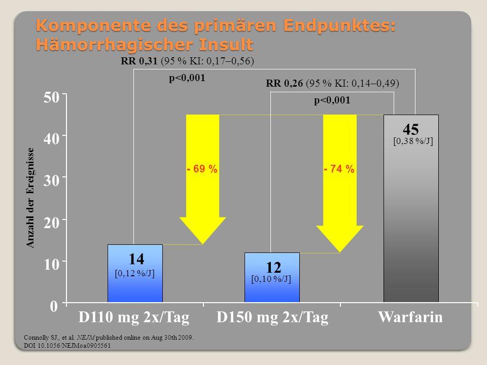 RR 0,26 (95 % KI: 0,14–0,49) p<0,001 Komponente des primären Endpunktes: Hämorrhagischer Insult Connolly SJ., et al. NEJM published online on Aug 30th